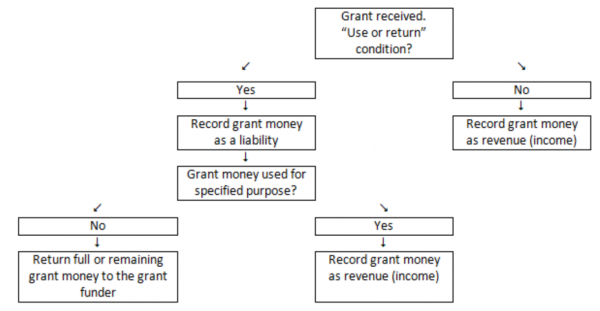 Charities Services How To Record Grant Income In Your